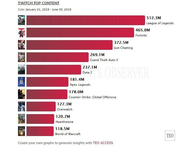 Twitch平台上半年的觀看總小時數中,《英雄聯盟》以5.12億小時榮登排名第一...