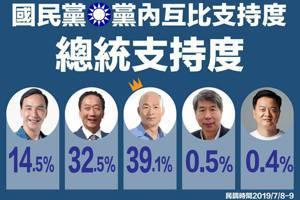 韓郭選情依然緊繃 最新民調:2人互比民調僅差6.6%