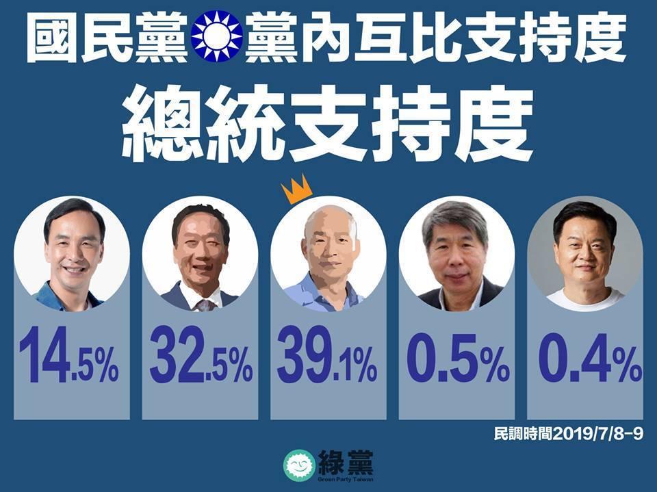 綠黨發布最新民調,在國民黨黨內互比的狀況下,韓國瑜以39.1%領先郭台銘的32....