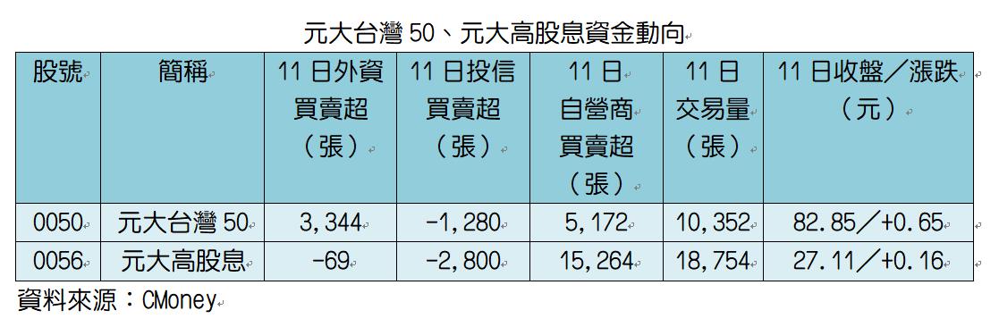 元大台灣50、高股息資金動向。記者趙于萱/製表