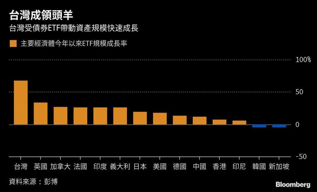 彭博彙整數據顯示,台灣今年的ETF市場在全球主要經濟體中成長最快。 圖/擷自彭...
