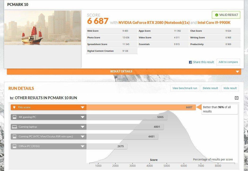 PC Mark 10輕鬆跑出6,687分,強壓市場96%電腦系統。 彭子豪/攝影