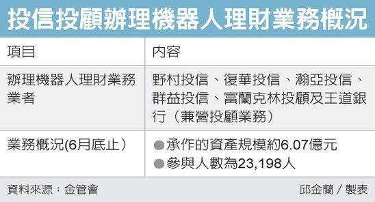 投信投顧辦理機器人理財業務概況 圖/經濟日報提供