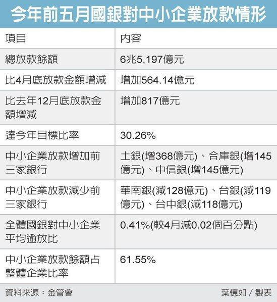 今年前五月國銀對中小企業放款情形 圖/經濟日報提供