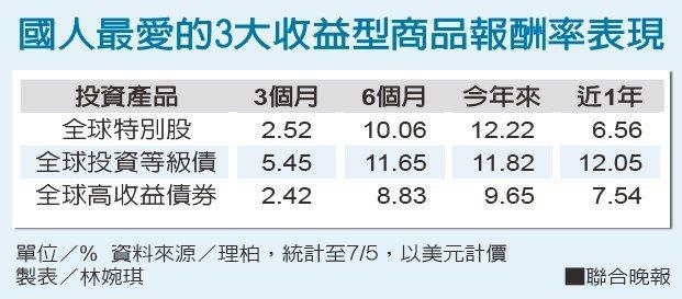 國人最愛的3大收益型商品報酬率表現 單位/% 資料來源/理柏 製表/林婉琪