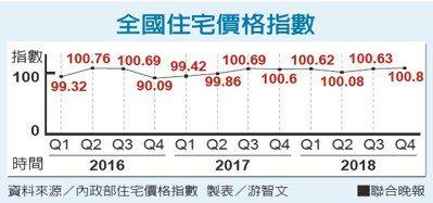全國住宅價格指數資料來源/內政部住宅價格指數 製表/游智文