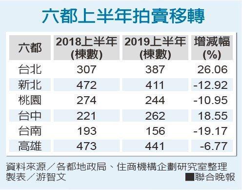 上半年法拍屋移轉量 台北、台中都增加