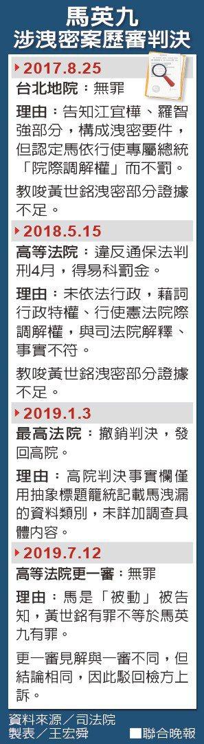 馬英九涉洩密案歷審判決。資料來源/司法院 製表/王宏舜