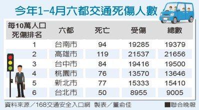 今年1-4月六都交通死傷人數資料來源/168交通安全入口網 製表/董俞佳