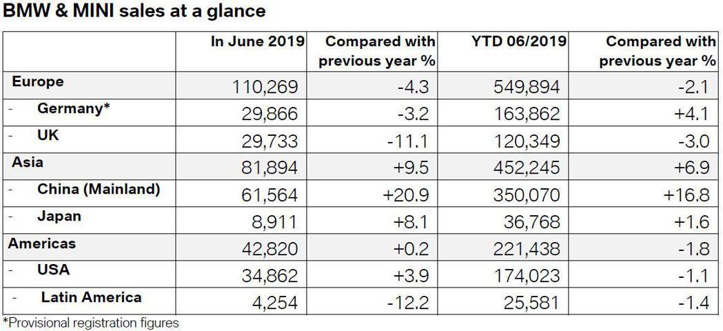 依主要銷售市場銷售情況來看,BMW與MINI於2019年上半年的銷量,僅在亞州市...