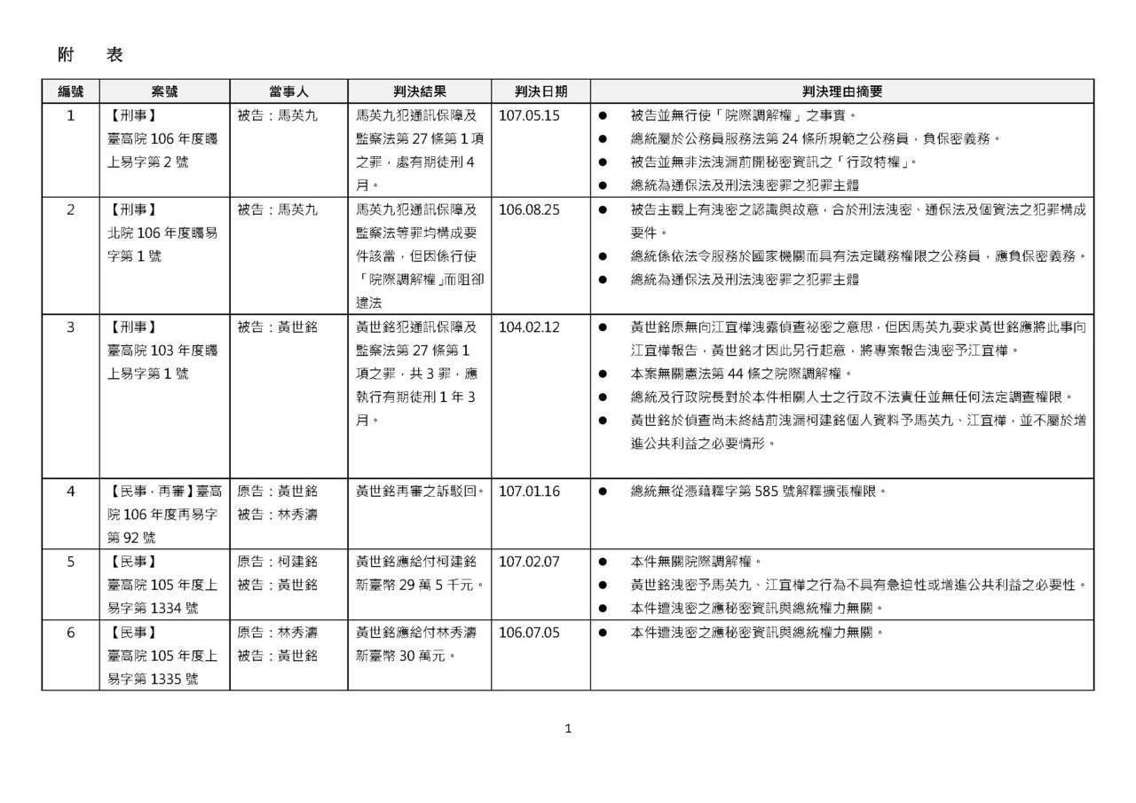 北檢檢附馬英九洩密案歷任民刑事判決清單。圖/北檢提供