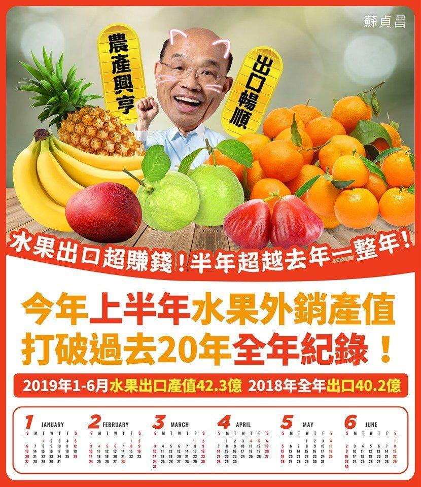 行政院長蘇貞昌連續透過網路社群發文,指過去半年的農產品,特別是水果外銷創佳績,突...