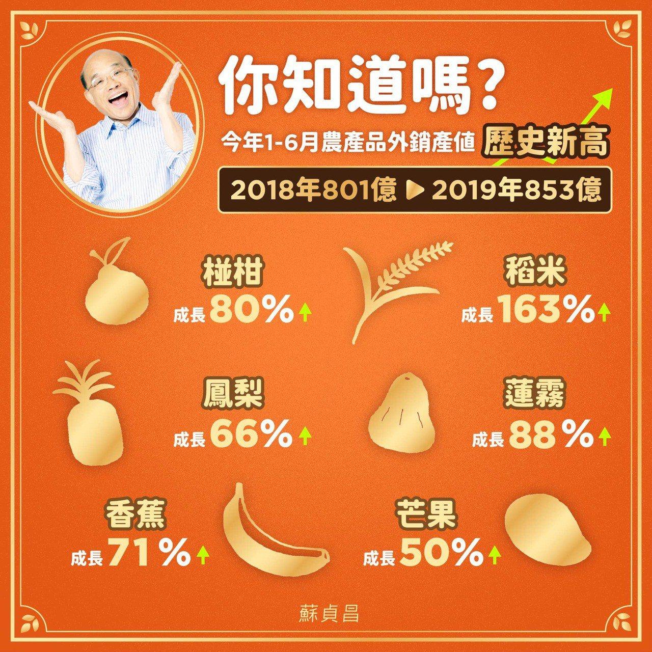 行政院長蘇貞昌接連在網路社群發文,宣布今年上半年水果出口已打破去年全年的紀錄,農...