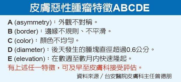 皮膚惡性腫瘤特徵ABCDE資料來源/台安醫院皮膚科主任曾德朋