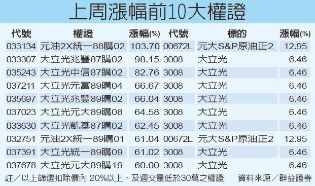 上周漲幅前10大權證資料來源/群益證券 經濟日報提供