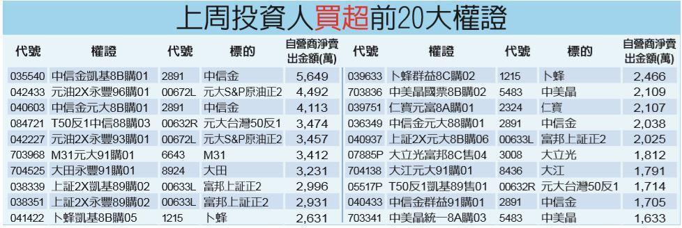 上周投資人買超前20大權證 經濟日報提供