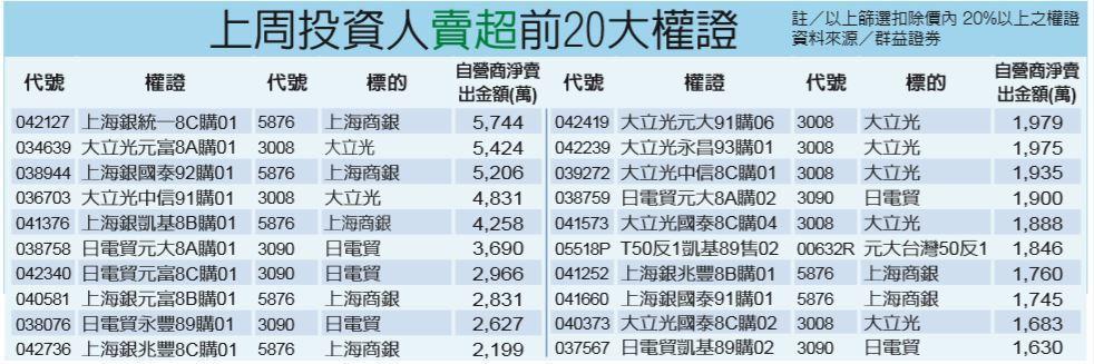 上周投資人賣超前20大權證 經濟日報提供