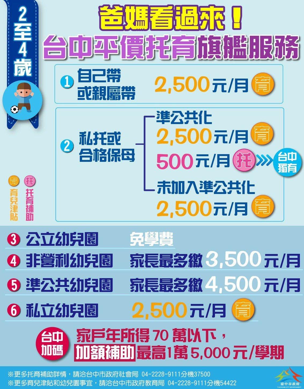 2到4歲幼兒,自己帶或送幼托,補助報你知!圖/台中市新聞局提供