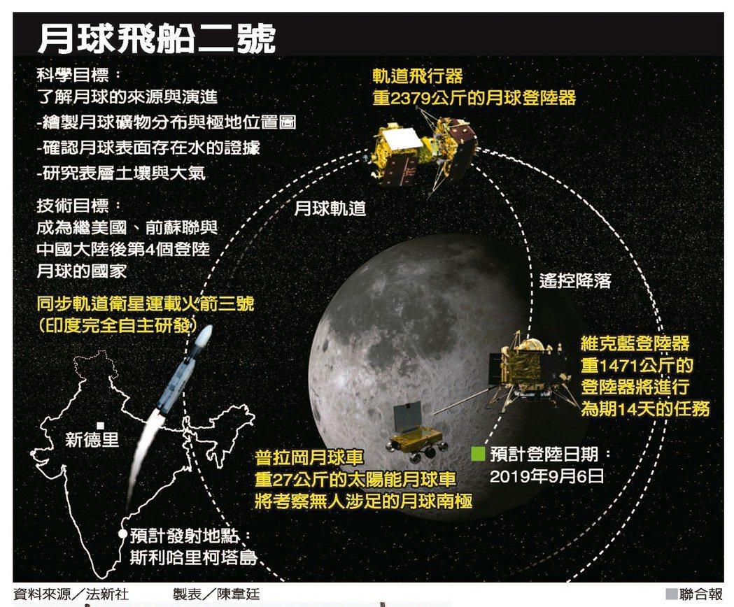 月球飛船二號 製表/陳韋廷