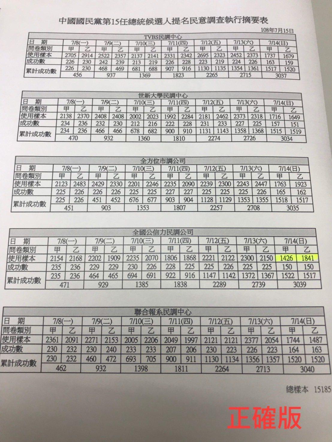 國民黨總統初選民調執行摘要表。圖/國民黨中央提供