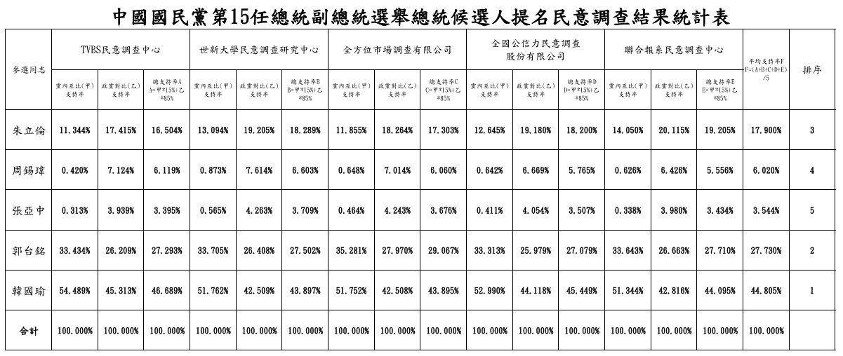 國民黨總統大選初選民調結果統計表。 《點我看大圖》