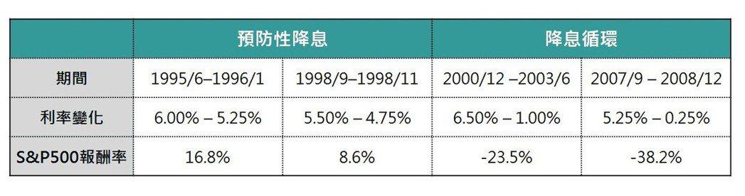 聯邦基準利率與S&P500指數走勢。富邦證券/提供