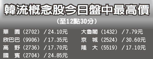 韓流概念股今日盤中最高價