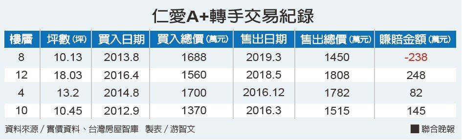 仁愛A+轉手交易紀錄資料來源/實價資料、台灣房屋智庫 製表/游智文