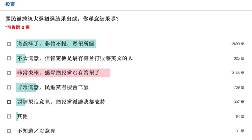 udn舉行線上投票,調查民眾對國民黨初選結果的反應。