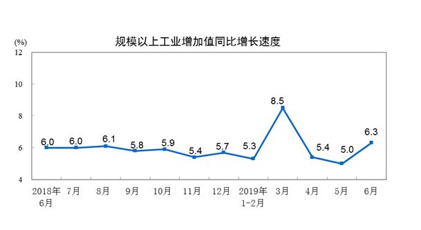 大陸6月規模以上工業增加值年增6.3%,比5月加快1.3個百分點。照片/大陸國家...