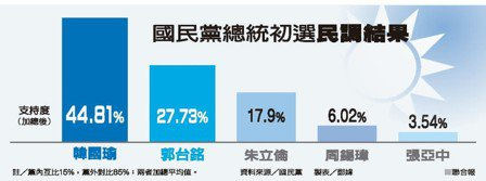 國民黨總統初選民調結果 資料來源/國民黨 製表/鄭媁