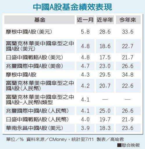 中國A股基金績效表現