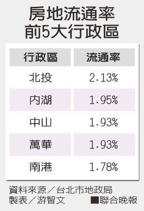 房地流通率前5大行政區資料來源/台北市地政局 製表/游智文