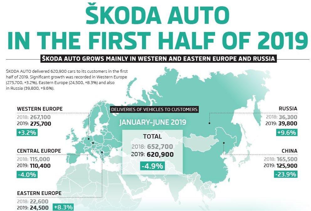 2019年上半年ŠKODA銷量表現出現衰退。 摘自ŠKODA