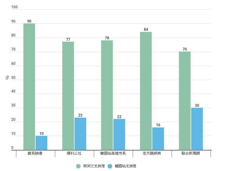 各大臉書粉專對於蔡英文及韓國瑜的支持度。