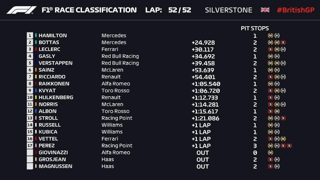 英國大獎賽決賽成績。 摘自F1