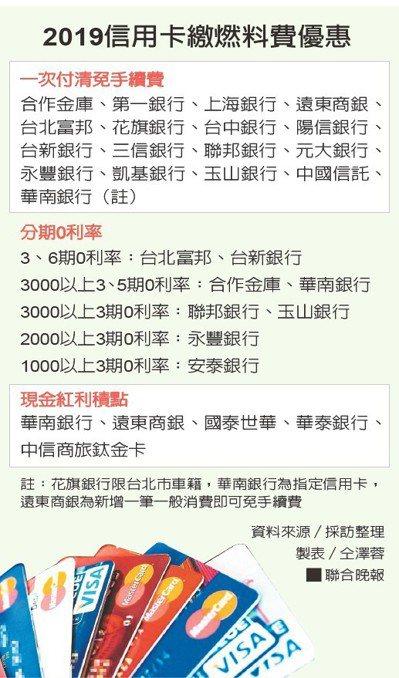 2019信用卡繳燃料費優惠資料來源/採訪整理 製表/仝澤蓉
