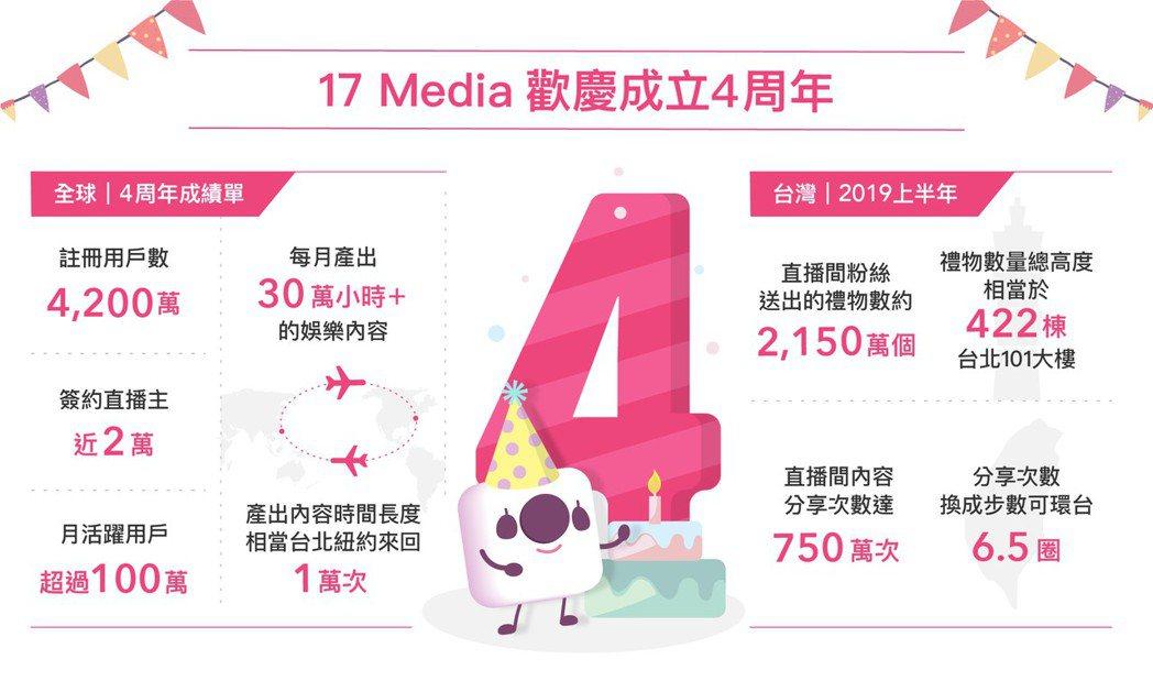 17 Media成立4周年,全球註冊人數和直播主數量再成長。 17 Media/...