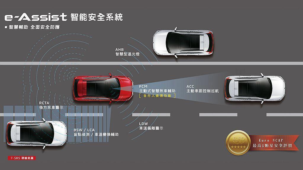 台灣販售的三菱Eclipse Cross全車型就將FCM主動式智慧煞車輔助系統含...