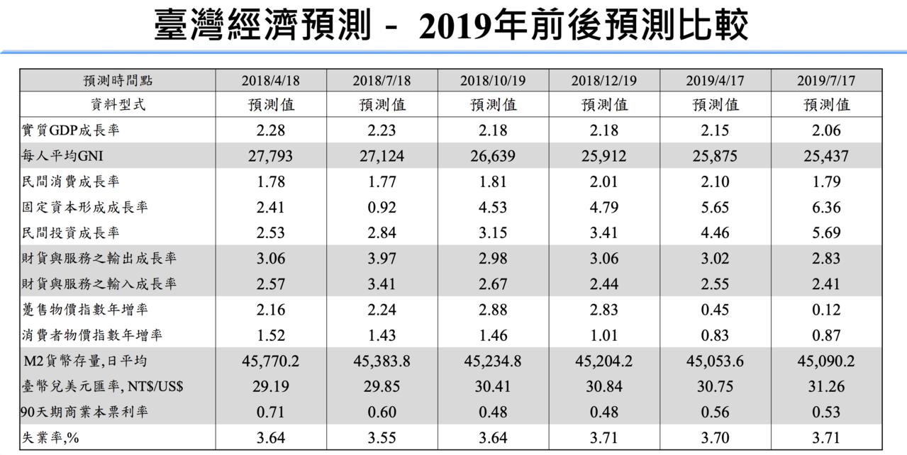 中經院今(17)日公布第3季經濟預測,2019年經濟成長率2.06%,較前次(4...