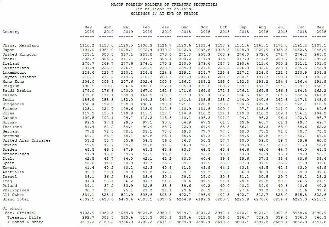 美債主要持有國統計。取自觀察者網