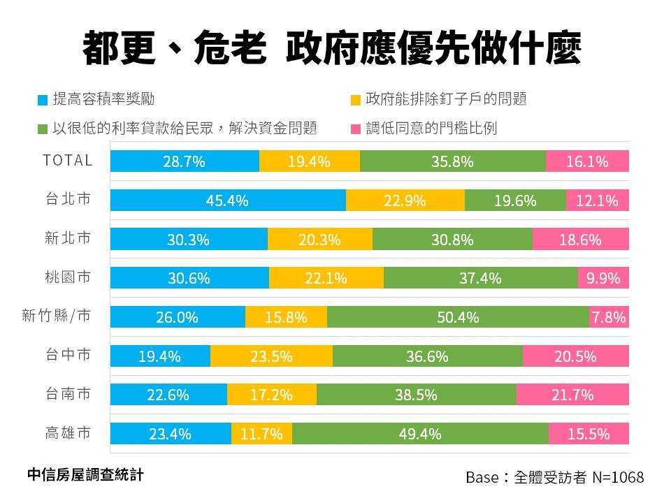 民眾對「都更、危老」關注項目圖。圖/中信房屋提供