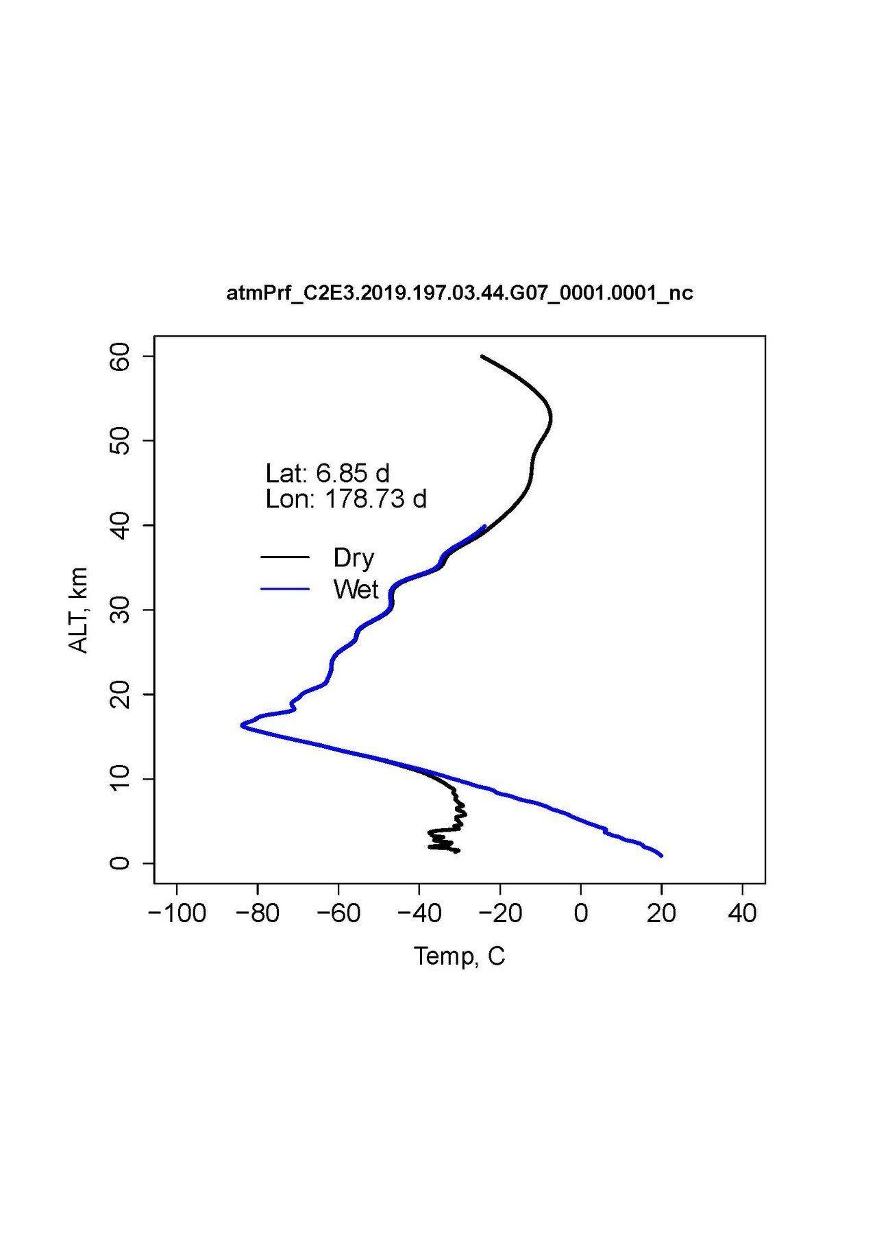 福七觀測到的第一筆氣象數據:大氣乾溫度(忽略水氣Dry)剖線和溫度(Wet)剖線...