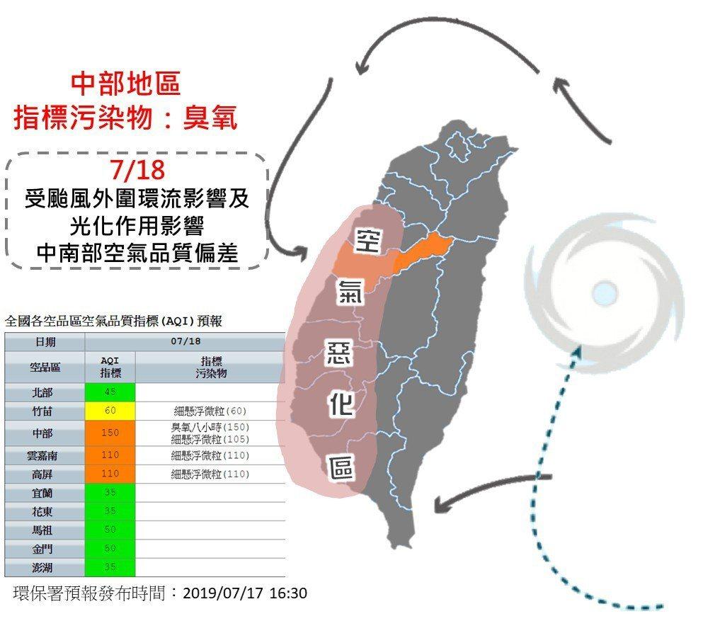 台中今、明兩日受颱風、其外圍環流及午後光化作用影響,加上中部以南地區位在背風側,...