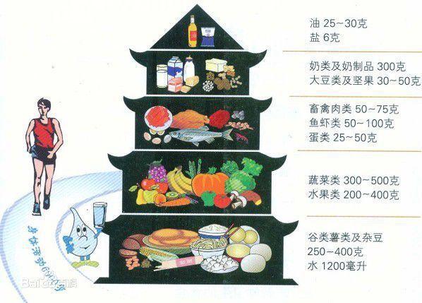 中國居民平衡膳食寶塔。