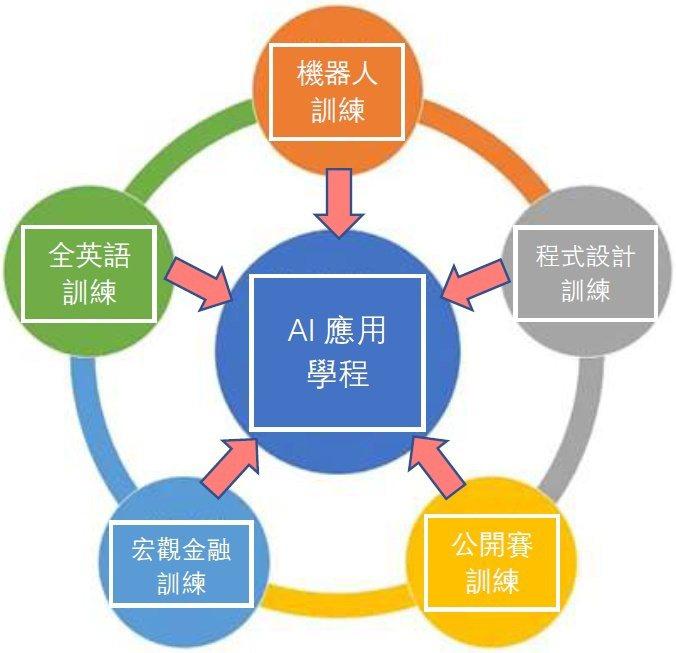 2019「前進柏克萊實驗班計畫」擁有高強度的集訓學程。台灣STEAM基礎教育聯盟...