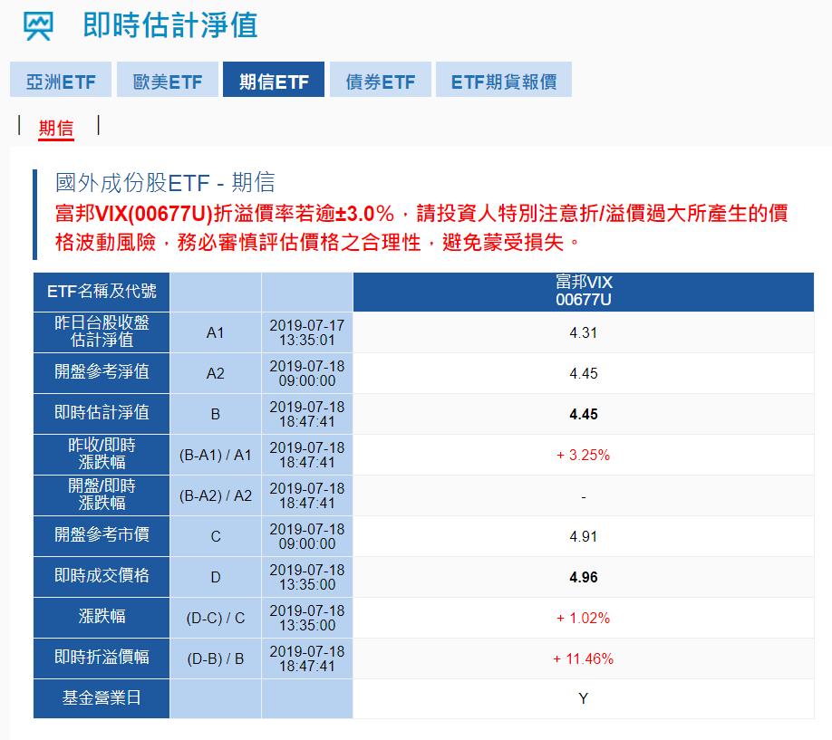 富邦投信官網顯示,今天收盤左右,富邦VIX市價相對淨值有11%的溢價。資料來源:...