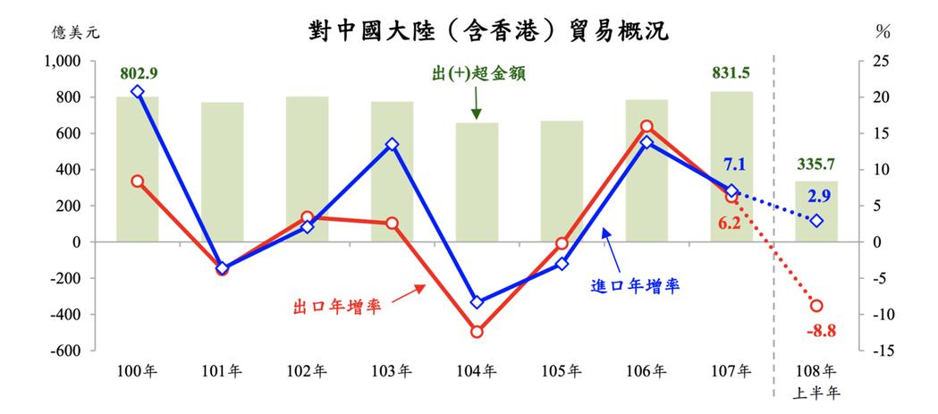 主計總處國情統計通報今(18)日指出,今年上半年我國對中國大陸(含香港)出口值為...