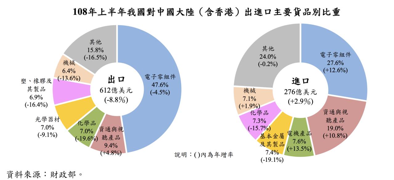今年上半年我國對中國大陸(含香港)出口主要貨品中,除了占比近一成的9「資通與視聽...