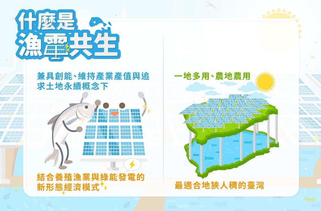 「一地多用、農地農用」的形式,將土地有效利用值最佳化。 圖/台鹽綠能提供
